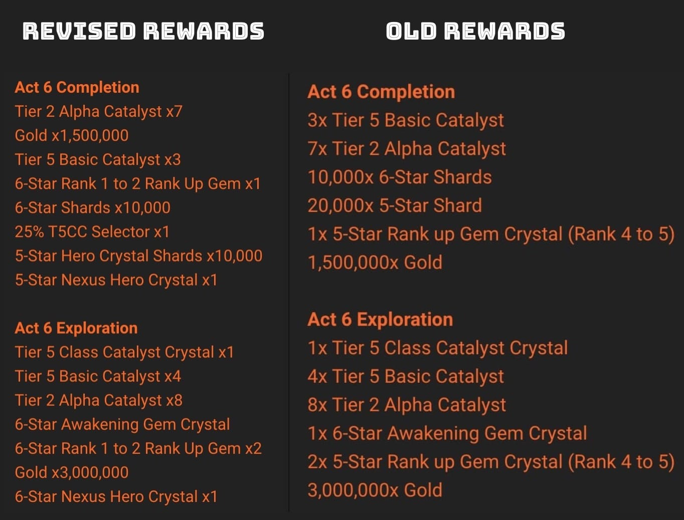 Updated Rewards